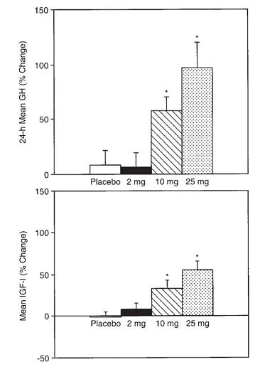 MK677 Increase in HGH Levels